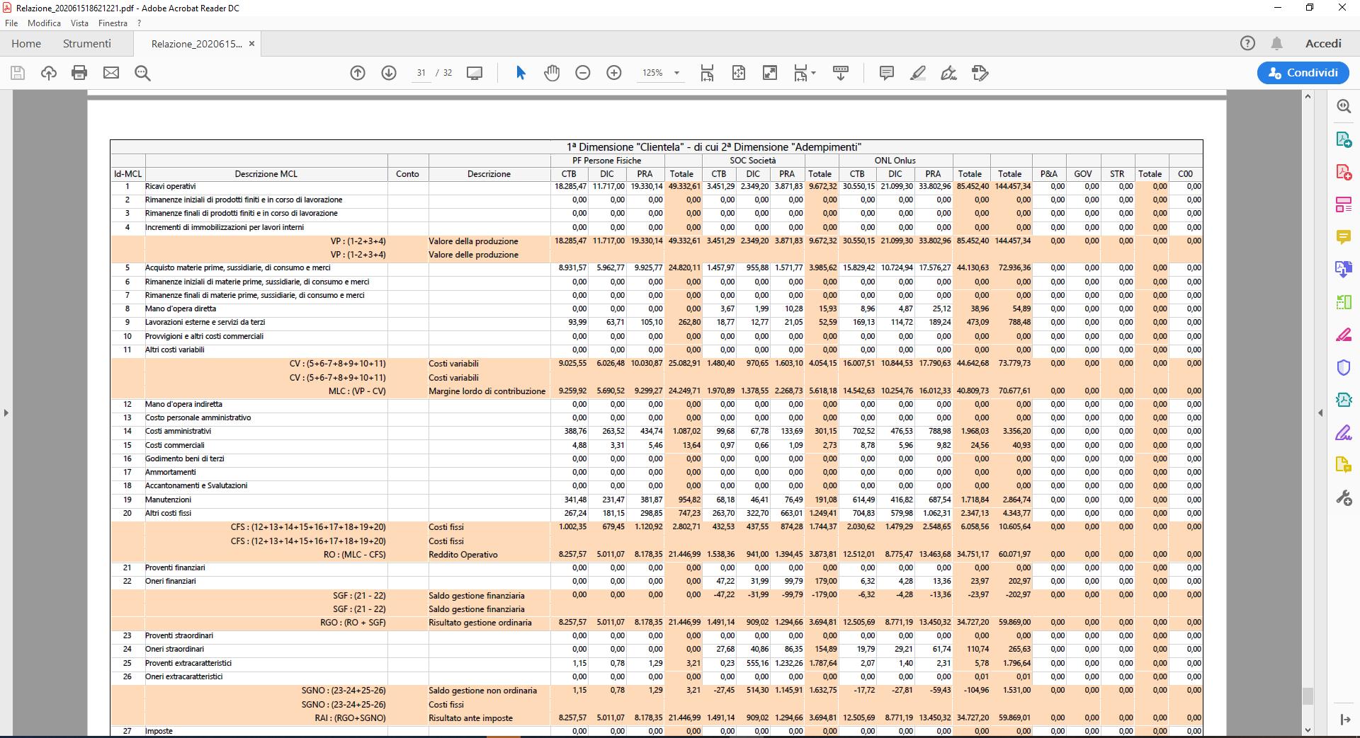 Relazione in PDF con report MCL incluso