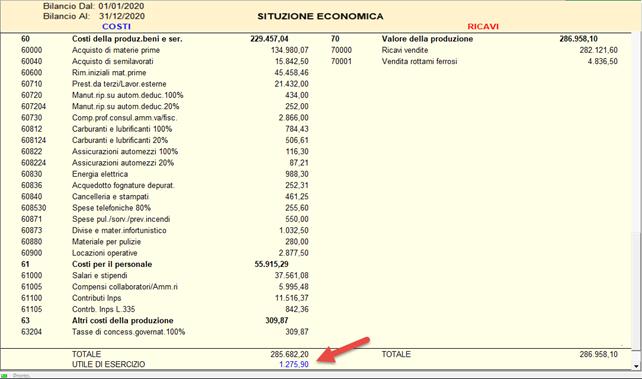 Margine di contribuzione lordo: come calcolare il punto di pareggio - Situazione iniziale dei costi