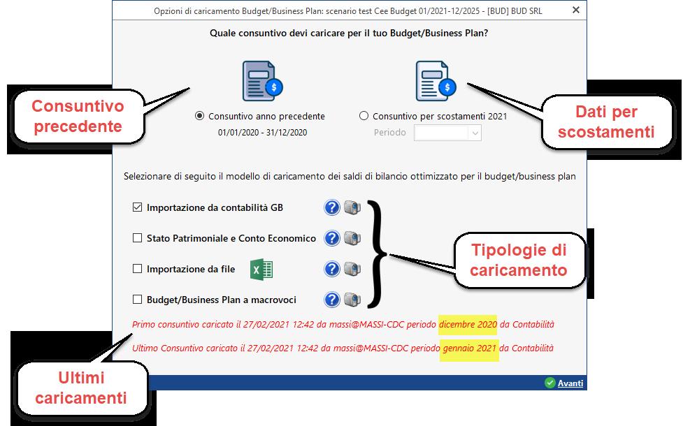 Controllo di Gestione: disponibile Budget e Business Plan: caricare i dati di bilancio